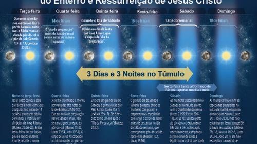 Infográfico da cronologia bíblica do sepultamento e ressurreição de Jesus Cristo
