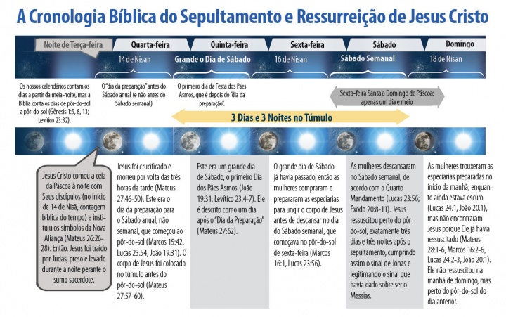 A Cronologia Bíblica do Sepultamento e Ressurreição de Jesus Cristo